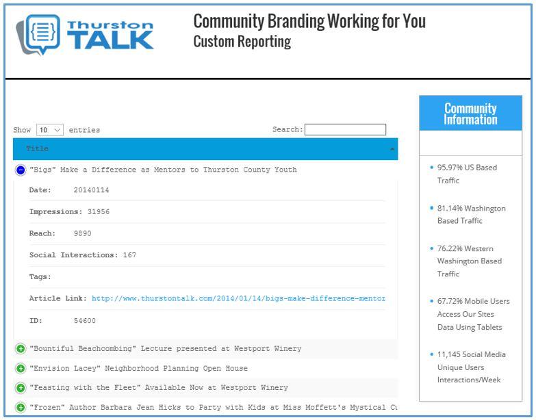 Community Social Graph - Reporting