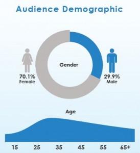 TTalk Audience Demographic