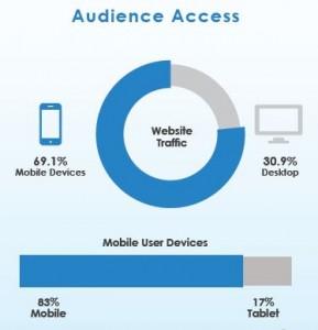 TTalk Audince Access