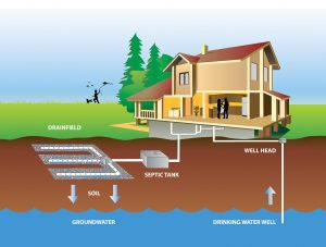 Thurston County Public Health aims to educate all county residents on how to best maintain their septic systems. Photo courtesy: Thurston County Public Health & Social Services
