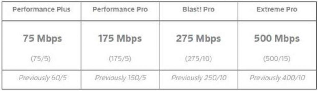 Comcast speeds