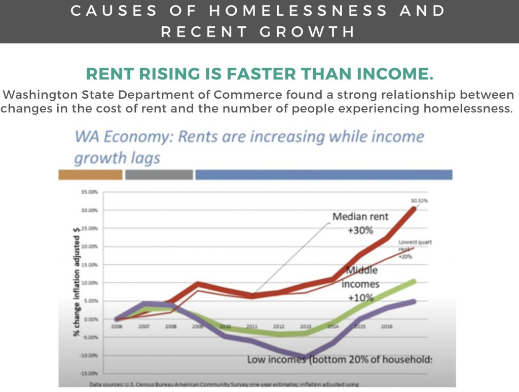 Lacey-Homelessness Virtual-Open-House-Rising-Rent