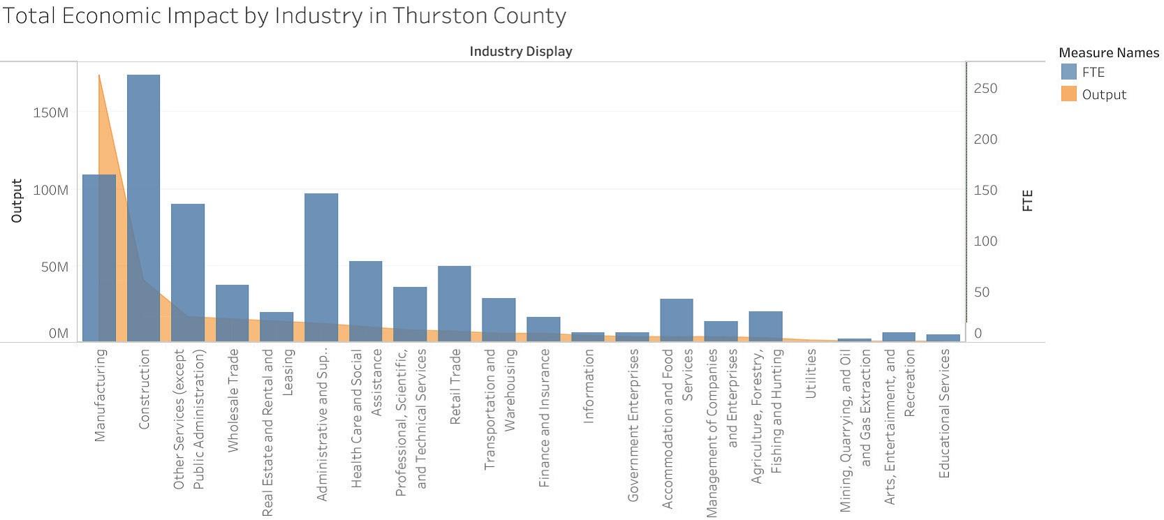 Thurston-EDC-Industry-Impact-Graph