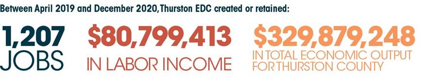 Thurston-EDC-Labor-Graph