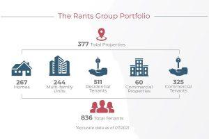 rants group thurston county real estate Portfolio