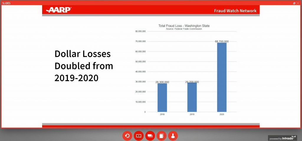 AARP-losses-from-fraud